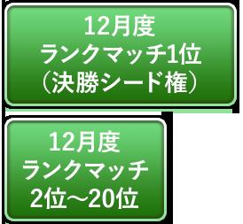 12月度ランクマッチ